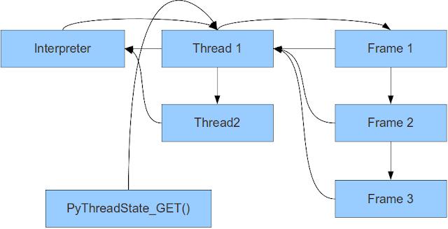 график связывания структур