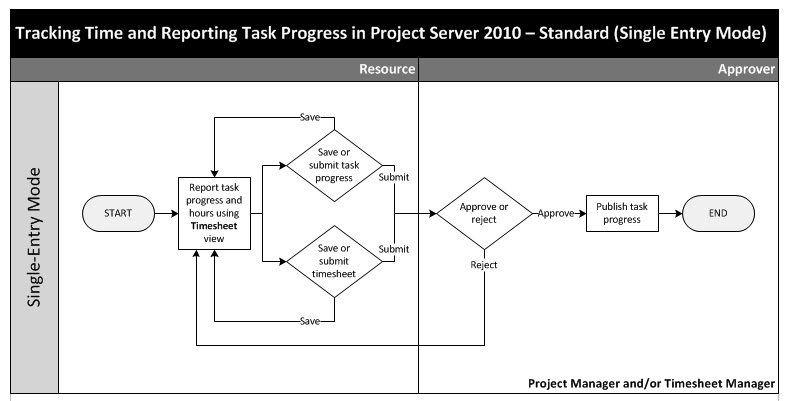project server 2010 task and timesheet workflow all about