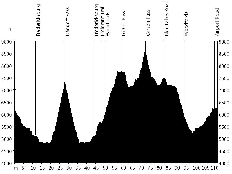 Alta Alpina Challenge • Route Profile