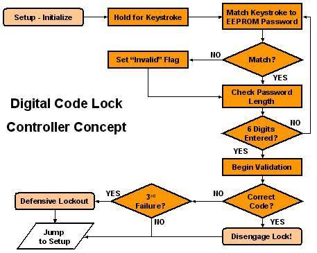 Keypad Lock Flowchart