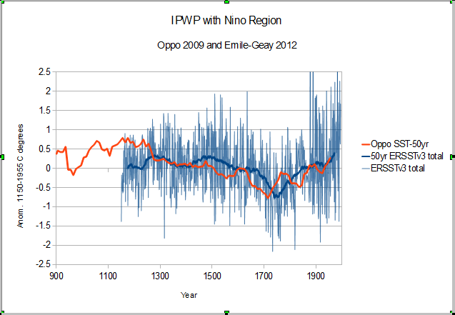 Will a return of rising temperatures validate the climate models to that end i provided paleo data that is required for climate scale analysis since you dont like oppo but like enso try this publicscrutiny Choice Image