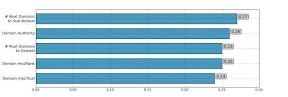 Korelasi Domain Level Terhadap search engine optimization