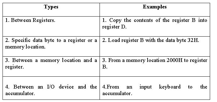Microprocessor And Microcontroller Instruction Set Classification
