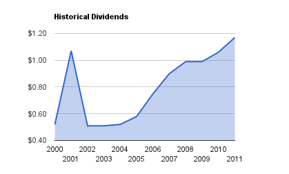 CP Dividend Growth