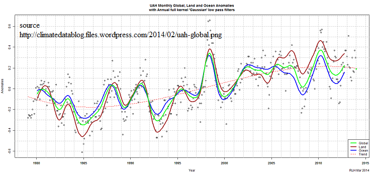 Global land land temp anomlay time series