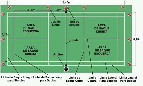 9eca3db013 Esportes de Raquetes  Dimensões da quadra de Badminton