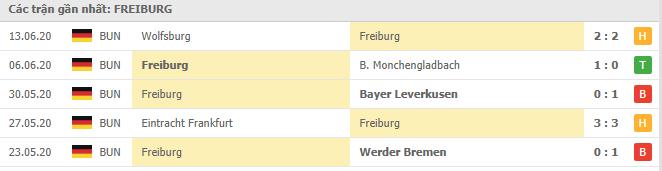 Thành tích của SC Freiburg trong các trận gần đây ở Bundesliga