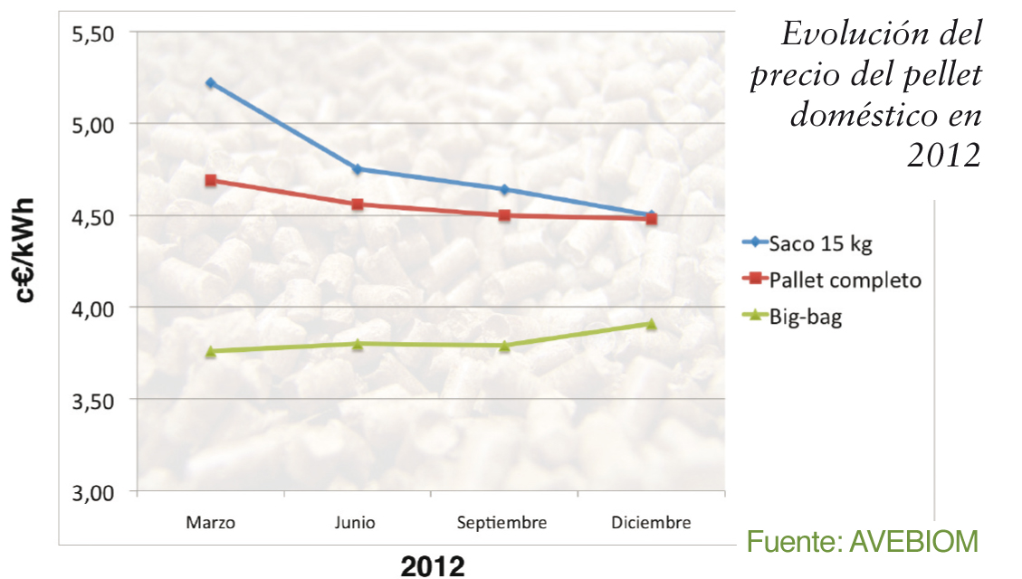 Evolución del precio del pellet domestico en España 2012