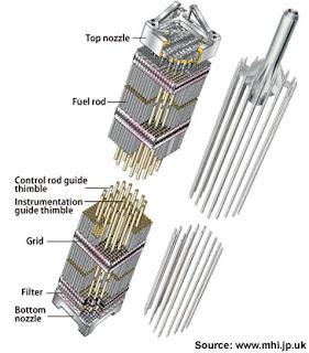 barras de combistible nuclear zircaloy