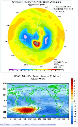 Stratospheric warming Aug 2013 southern hemisphere