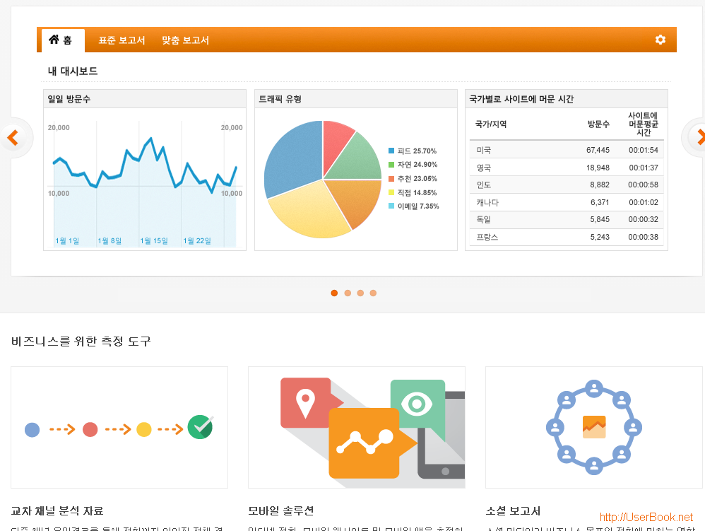 Google Analytics 웹로그 분석 서비스
