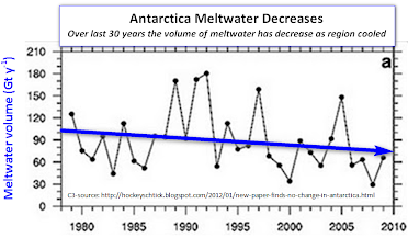 meltwater_volume_1979-2010