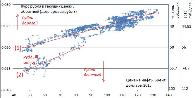 У свободно плавающего курса (в общем случае) вероятность двинуться вверх примерно равна вероятности упасть