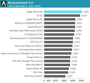 Browsermark Benchmark AnandTech