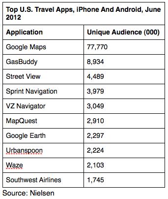 Top 10 de aplicaciones para viaje más usadas en EE.UU.