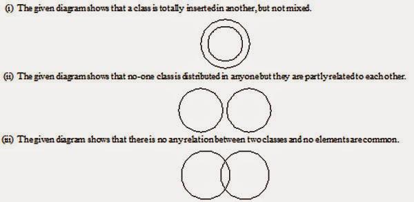 Reasoning Logical Venn Diagrams 24x7 Coaching
