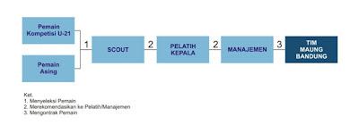 flow chart by beni
