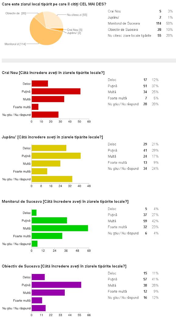 Rezultate sondaj Suceava mass media, categoria presă scrisă - Monitorul de Suceava, Obiectiv de Suceava, Crai Nou, Jupânu