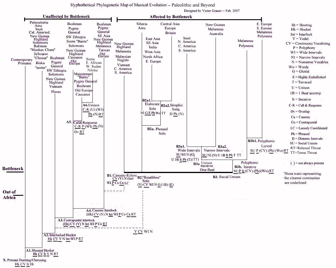 a phylogenetic tree of musical style