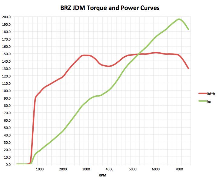 Subaru Engine Torque Curve On 05 Subaru Impreza Engine Diagram ... on