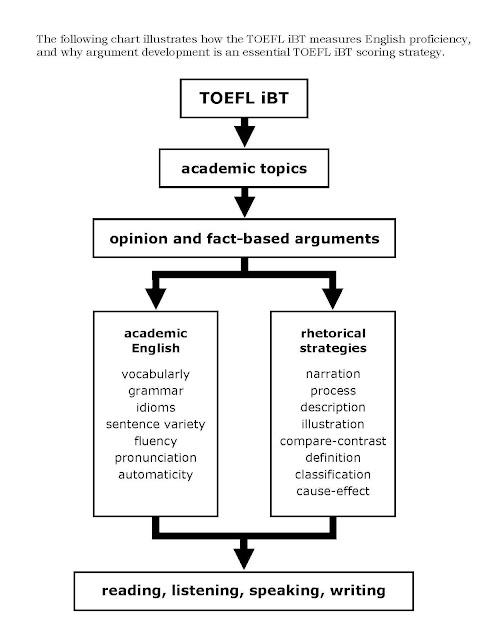 Agree disagree essay toefl