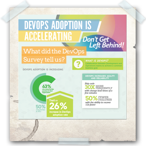 Cloud Infographic: The State of DevOps 2013