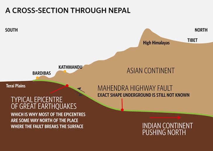 La placa India empuja a la Euroasiática y eleva la cordillera del Himalaya a un ritmo de varios milímetros por año
