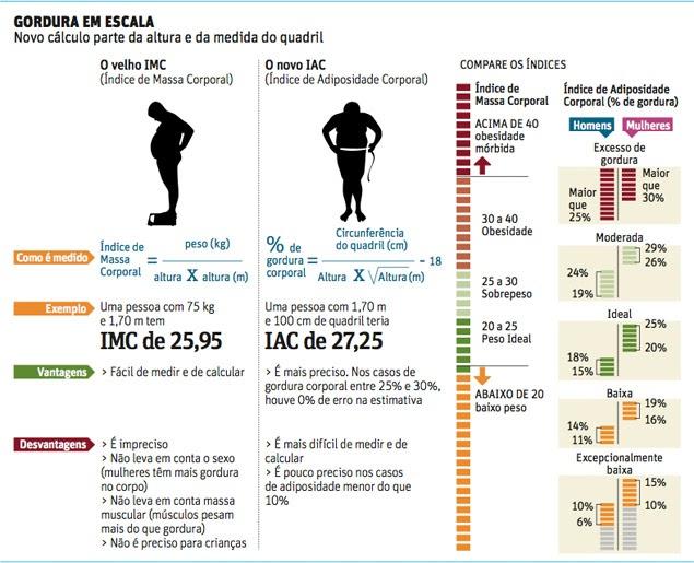 Porcentagem de gordura corporal calculo