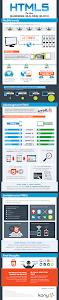 Infographics - Uư điểm và nhược điểm việc sử dụng HTML 5
