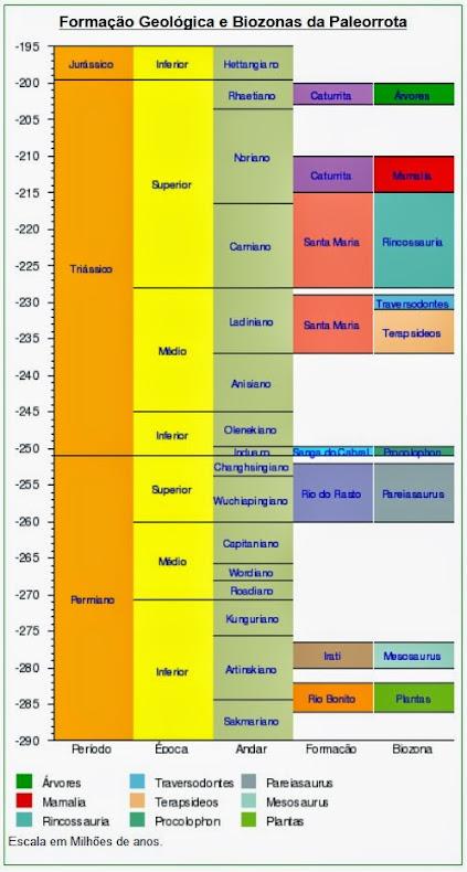 Formações Geológicas e Biozonas