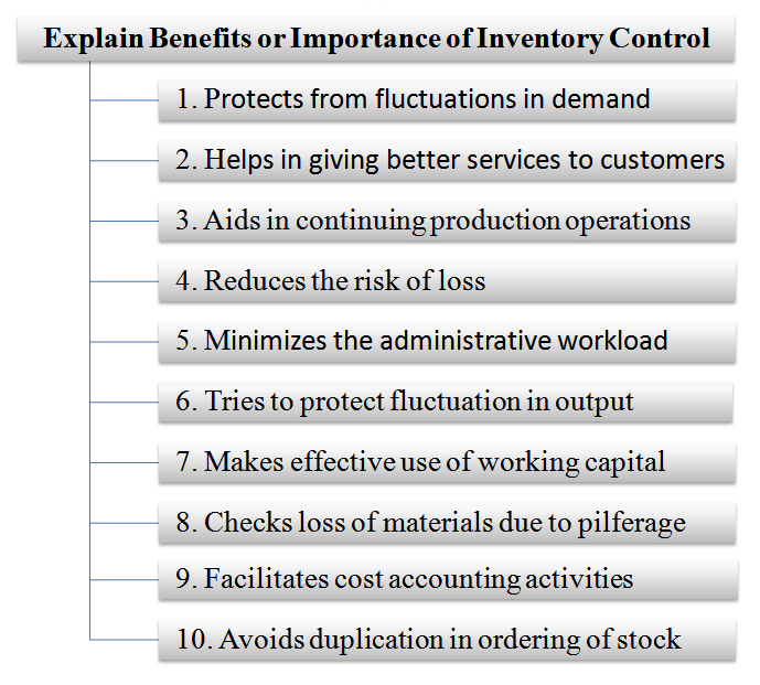 Explain Benefits or Importance of Inventory Control