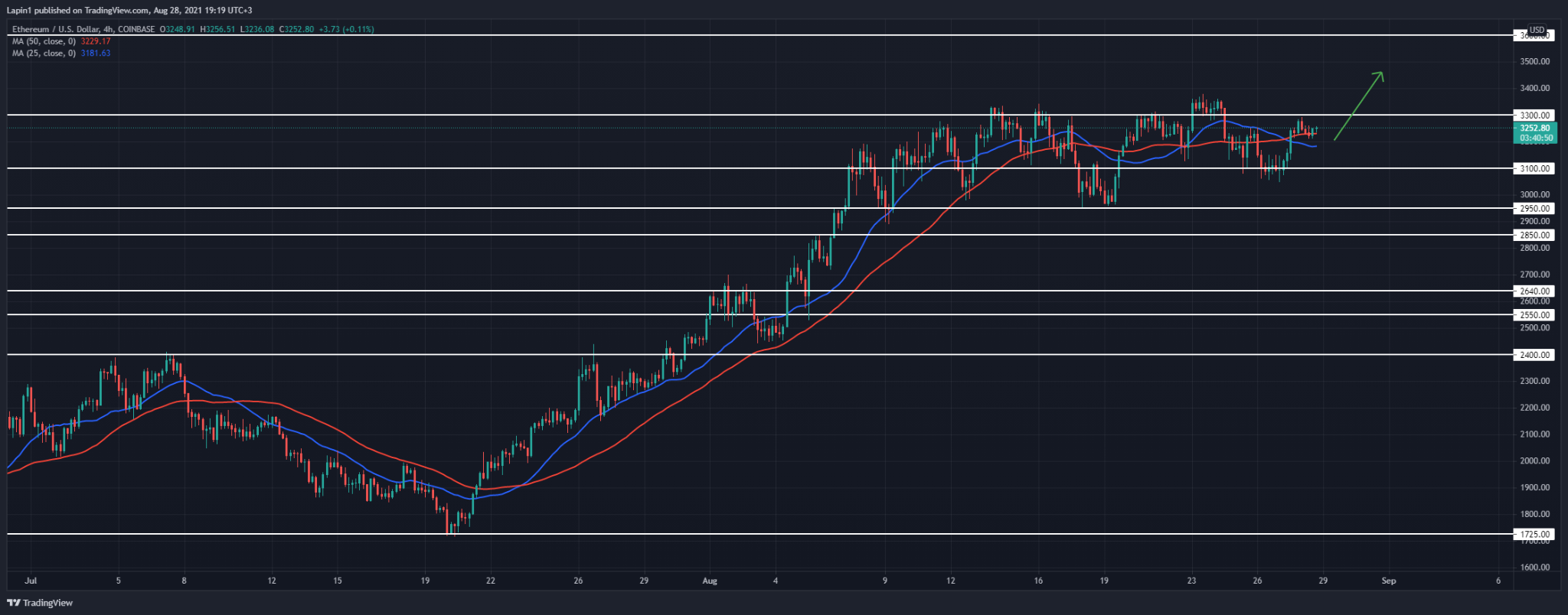 Ethereum Price Analysis: ETH retests $3,300, a breakout to follow?