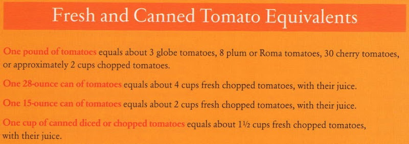 Fresh & Canned Tomato Equivalents