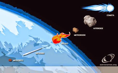Asteroide, meteorito y cometa. ¿Cuál es la diferencia?