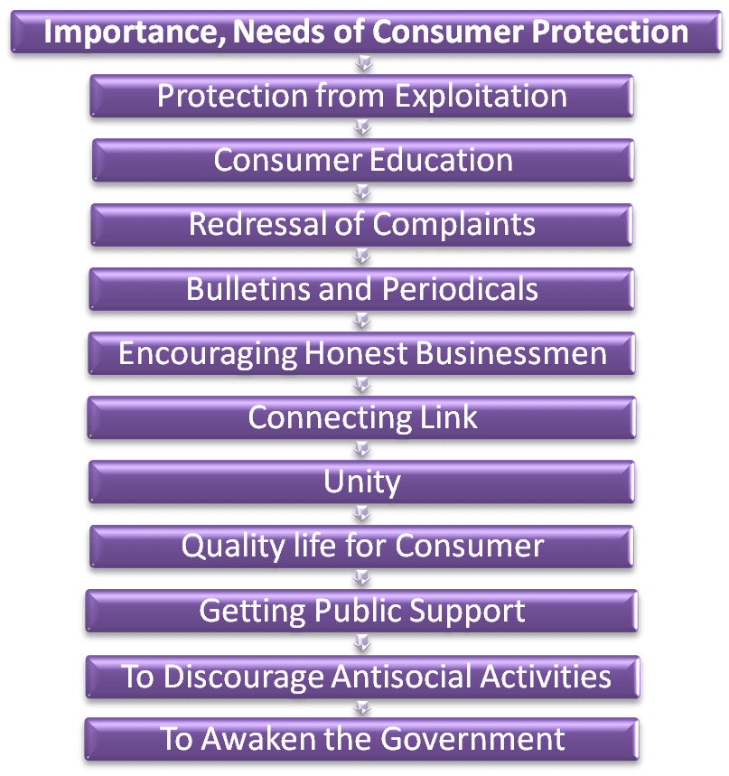 Needs, Importance,of Consumer Protection