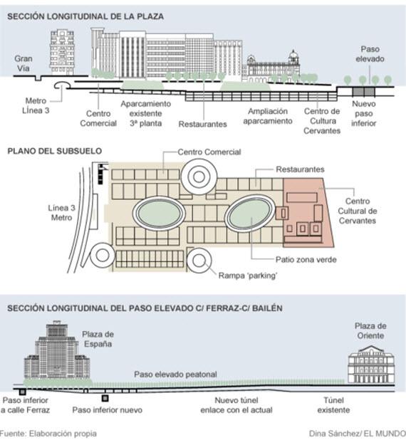 Una reforma integral de la plaza de España para 2016