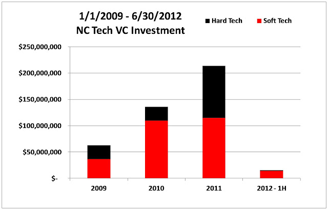 A Review of North Carolina Venture Capital Tech Investing - 2