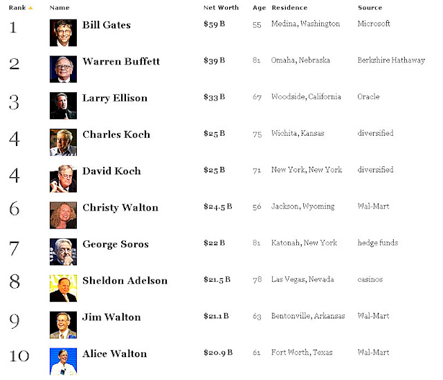 Top 10 Richest People in America 2011