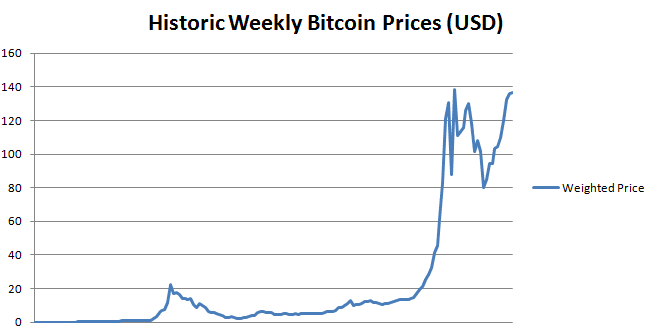 Historic Bitcoin Prices