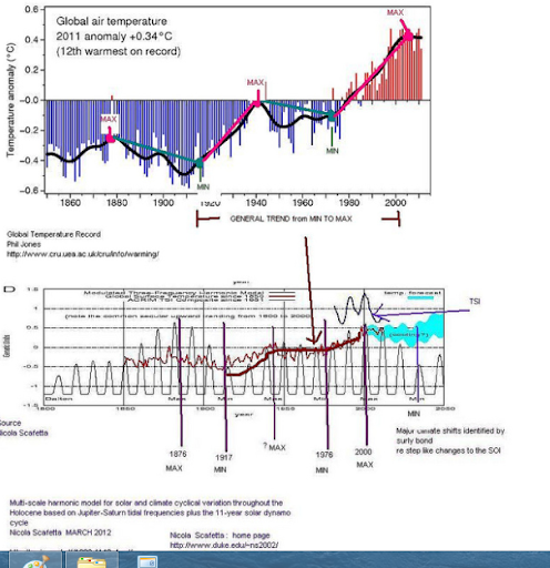 Solar cycle correlation with Global temps