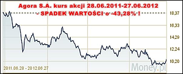 spadek akcji Agory 2011-2012
