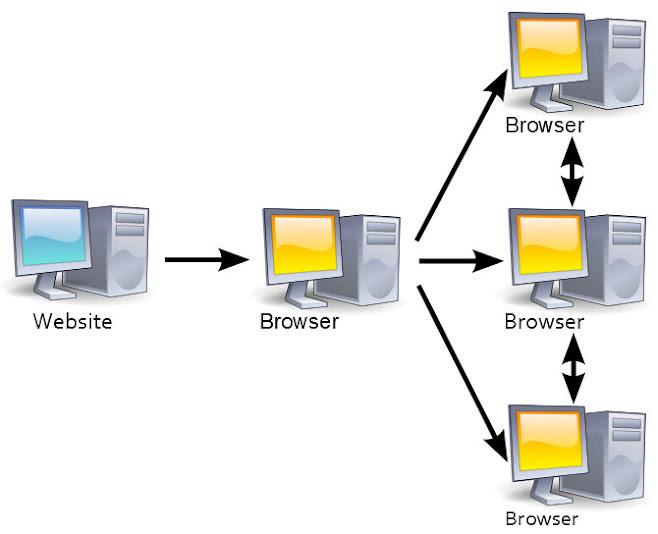 SyncNet, p2p browsing