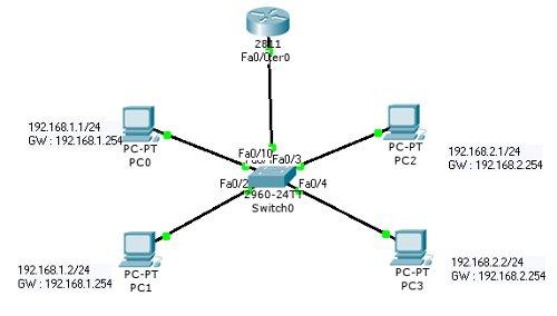 Cisco - Inter VLAN Routing