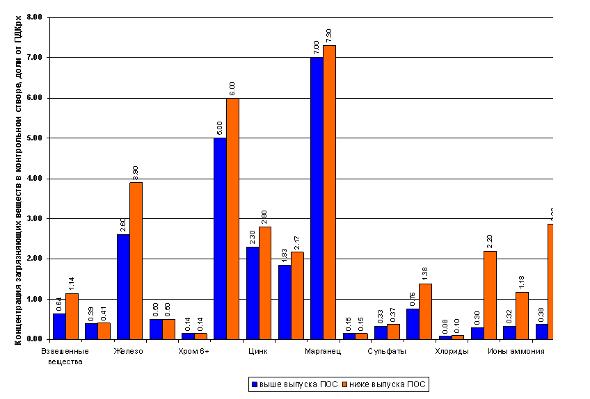 Характеристика качества воды в р. Дон в результате воздействия городской среды