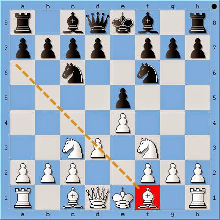 Học cờ vua | Bài 27 Hai sai lầm thường gặp