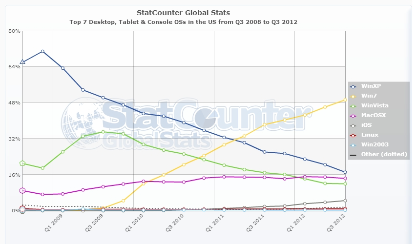 Top 7 Desktop, Tablet & Console OSs in the US from Q3 2008 to Q3 2012