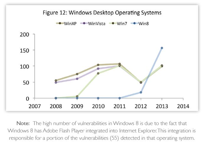 Flash Player adalah titik kelemahan keamanan Windows 8