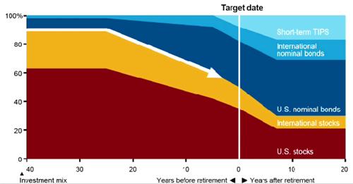 Vanguard Lifestrategy 80 >> Target Retirement Funds Vs Lifestrategy Funds Vs Diy Mix