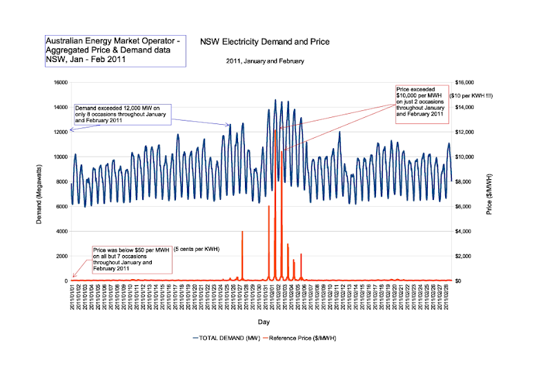 NSW Eectricity Price and Demand, Australian Energy Market Operator
