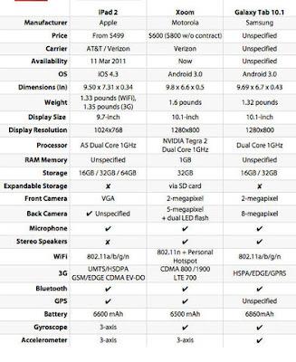 iPad 2 + Motorola Xoom + Samsung Galaxy Tab 10.1